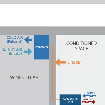 Split Systems water cooled wine cellar cooling unit configuration