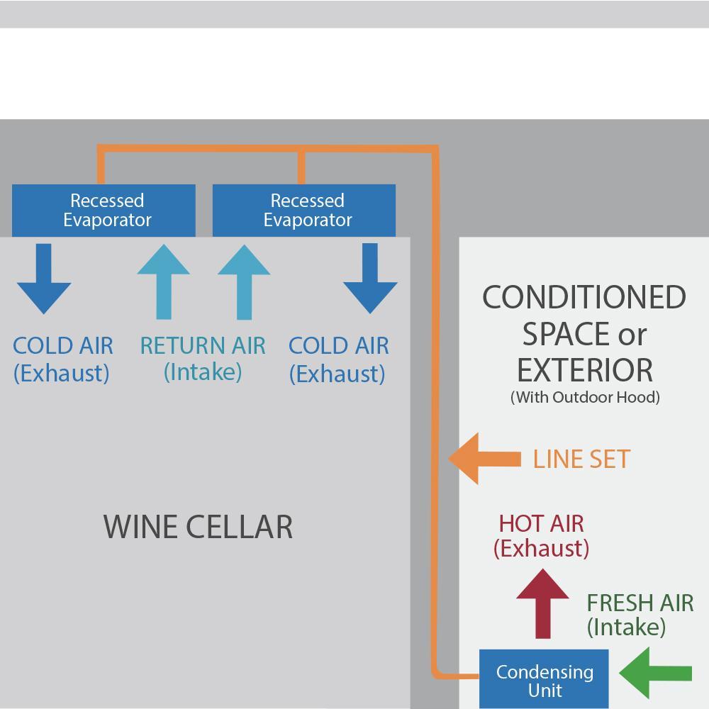 6000Scmr / 8000Scmr wine cellar cooling unit configuration