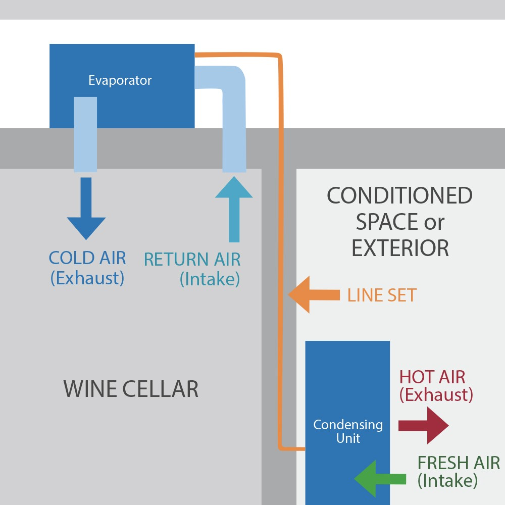 Air Handlers wine cellar cooling unit configuration