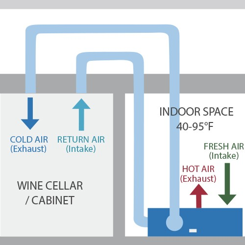 1800H wine cellar cooling unit configuration