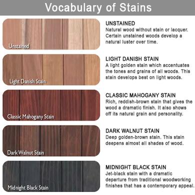 Vocabulary of Stains